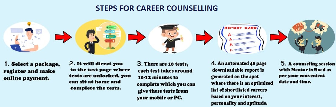 steps for career counselling